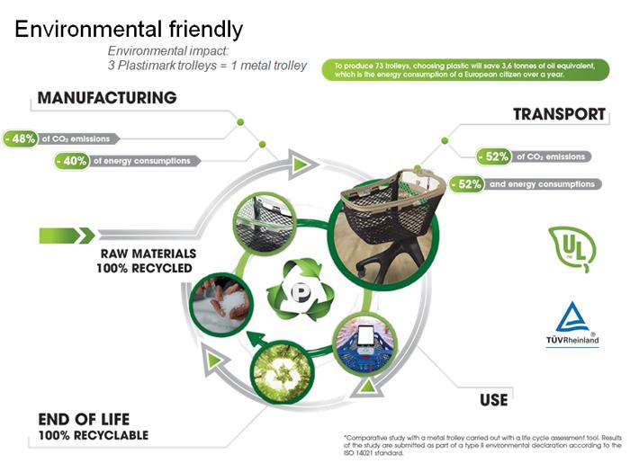 Plastimark: un progresso per l'impatto ambientale